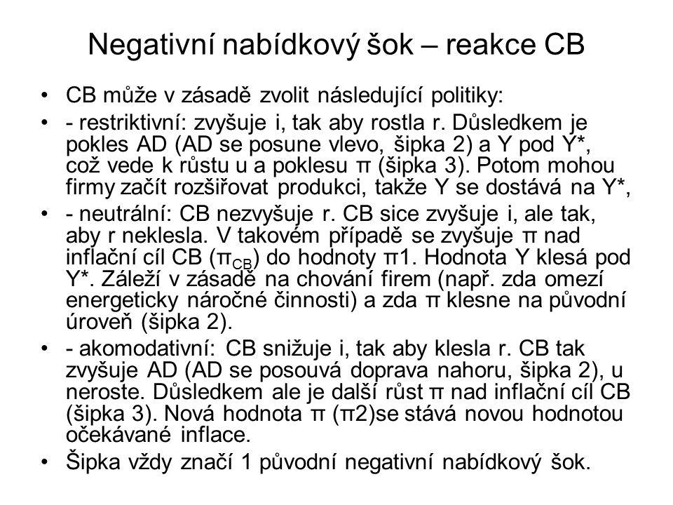 Negativní nabídkový šok – reakce CB