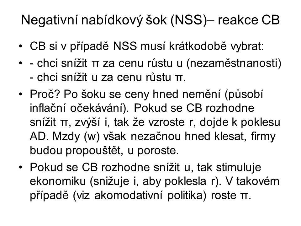 Negativní nabídkový šok (NSS)– reakce CB