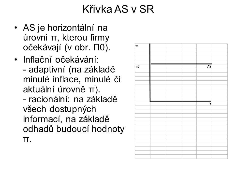 Křivka AS v SR AS je horizontální na úrovni π, kterou firmy očekávají (v obr. Π0).