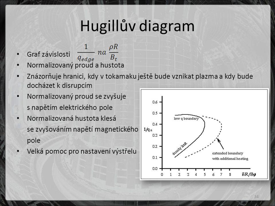 Hugillův diagram Graf závislosti Normalizovaný proud a hustota