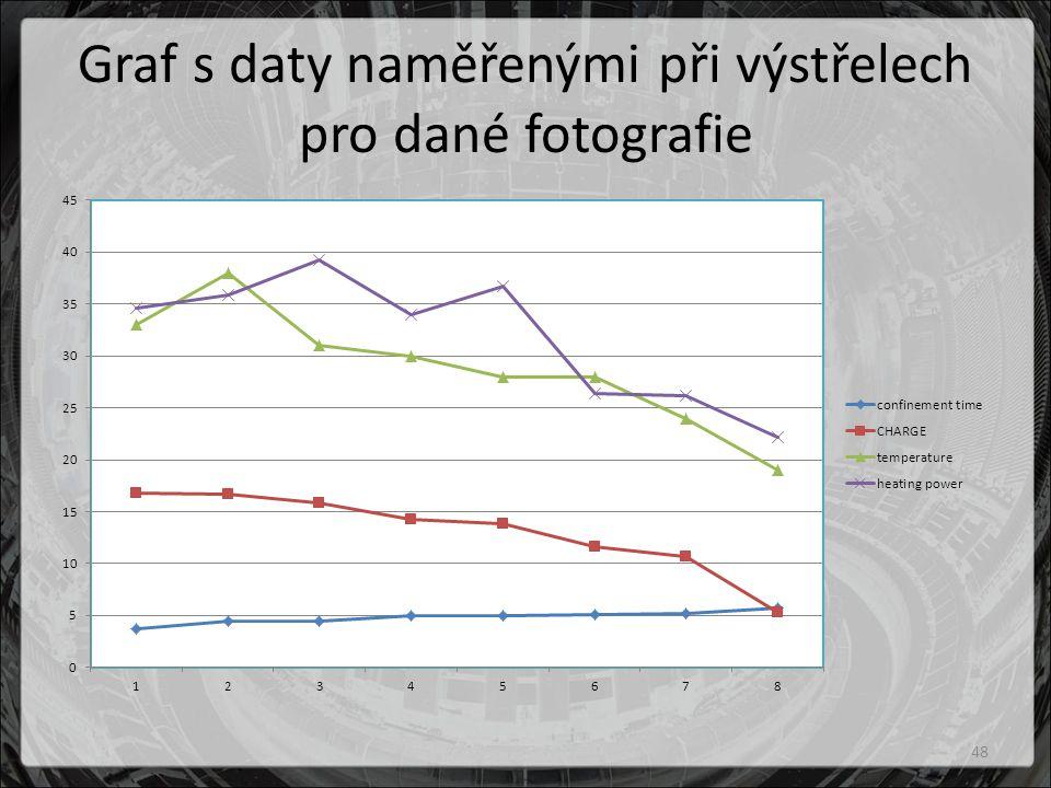 Graf s daty naměřenými při výstřelech pro dané fotografie