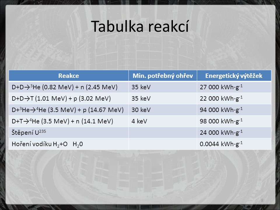 Tabulka reakcí Reakce Min. potřebný ohřev Energetický výtěžek