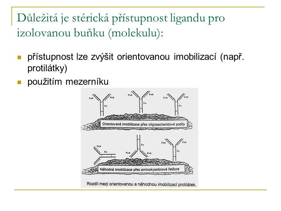 Důležitá je stérická přístupnost ligandu pro izolovanou buňku (molekulu):