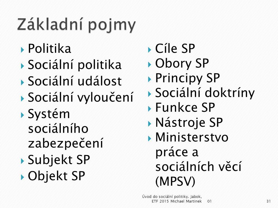 Základní pojmy Politika Sociální politika Sociální událost