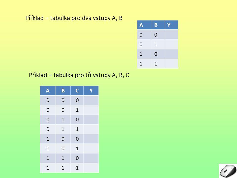 Příklad – tabulka pro dva vstupy A, B