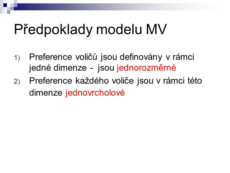 Předpoklady modelu MV Preference voličů jsou definovány v rámci jedné dimenze - jsou jednorozměrné.