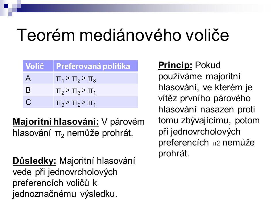 Teorém mediánového voliče