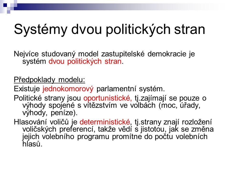 Systémy dvou politických stran