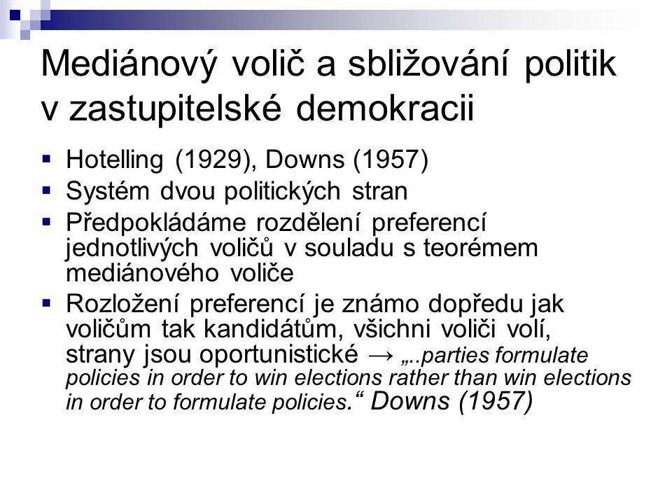 Mediánový volič a sbližování politik v zastupitelské demokracii