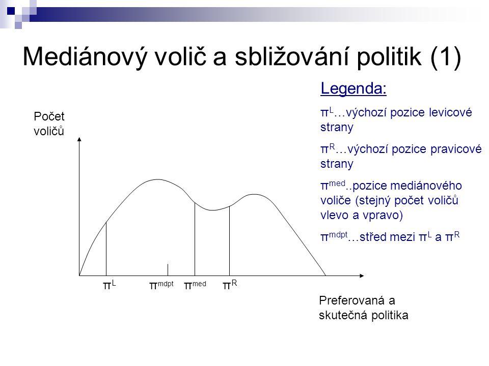 Mediánový volič a sbližování politik (1)