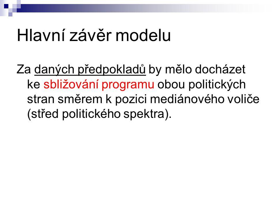 Hlavní závěr modelu
