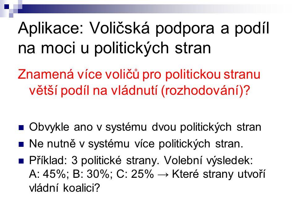Aplikace: Voličská podpora a podíl na moci u politických stran