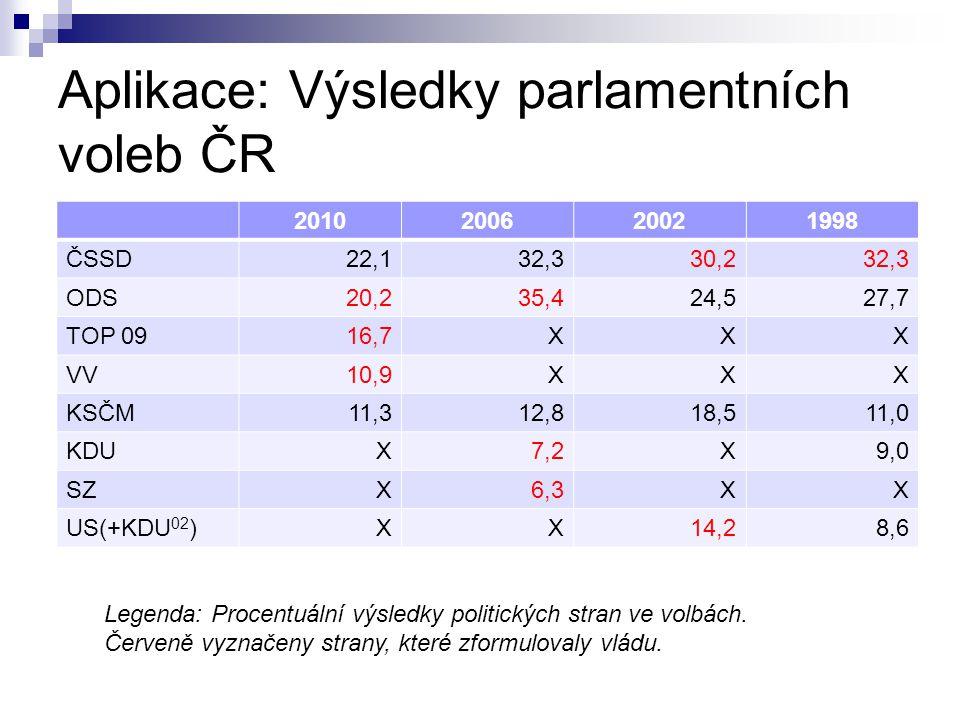 Aplikace: Výsledky parlamentních voleb ČR