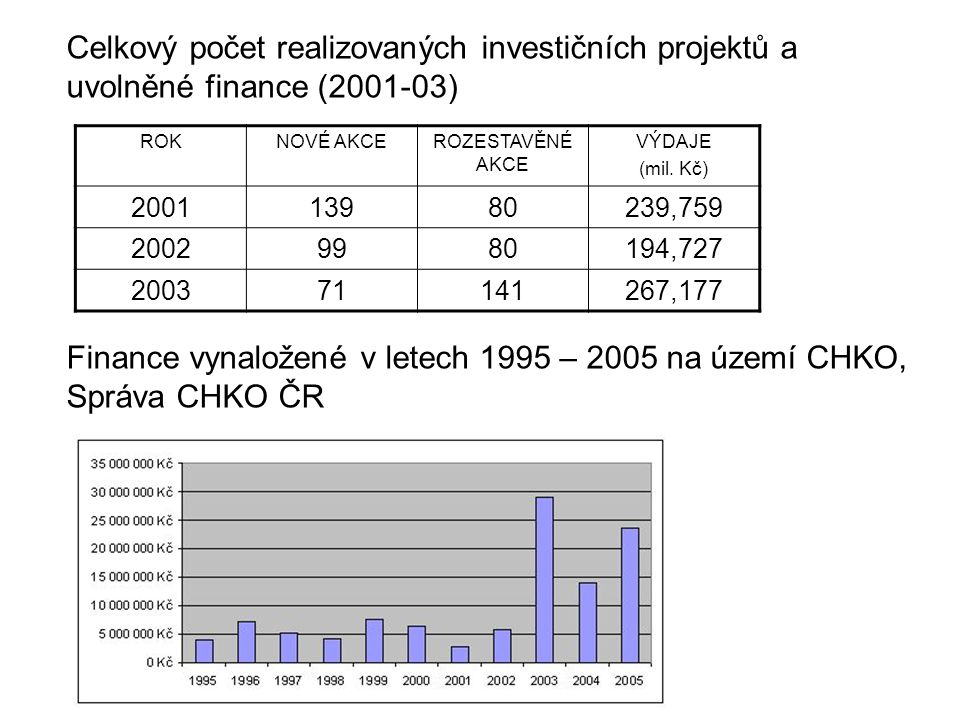Finance vynaložené v letech 1995 – 2005 na území CHKO, Správa CHKO ČR