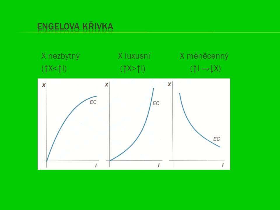 Engelova křivka X nezbytný X luxusní X méněcenný