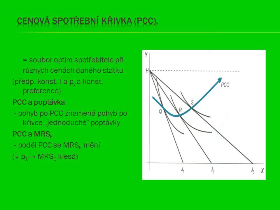 Cenová spotřební křivka (PCC),
