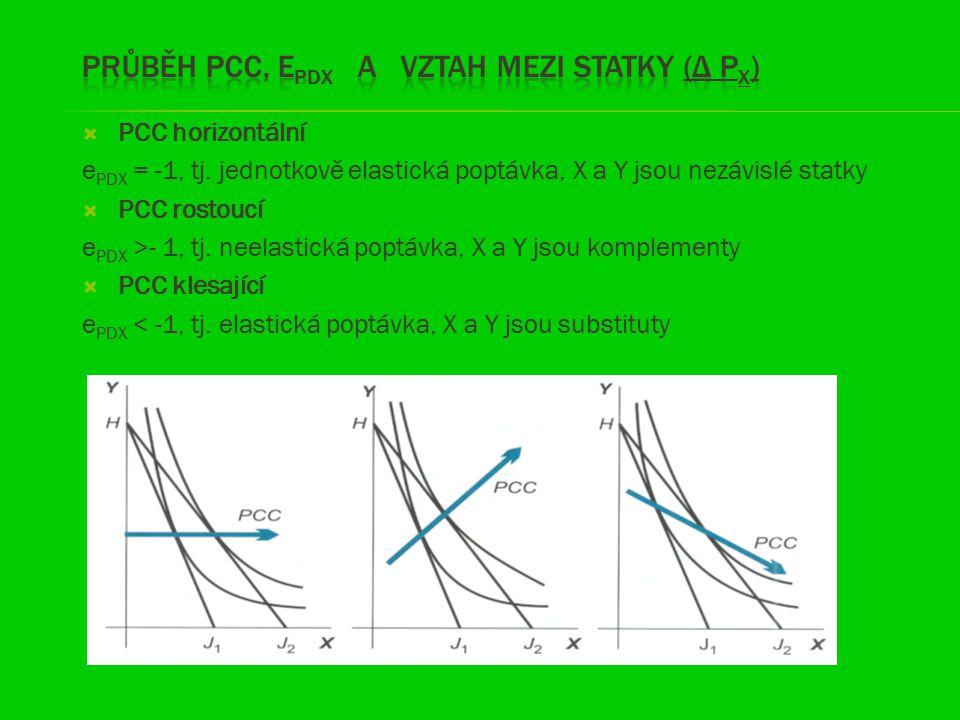 Průběh PCC, EPDX a vztah mezi statky (Δ px)