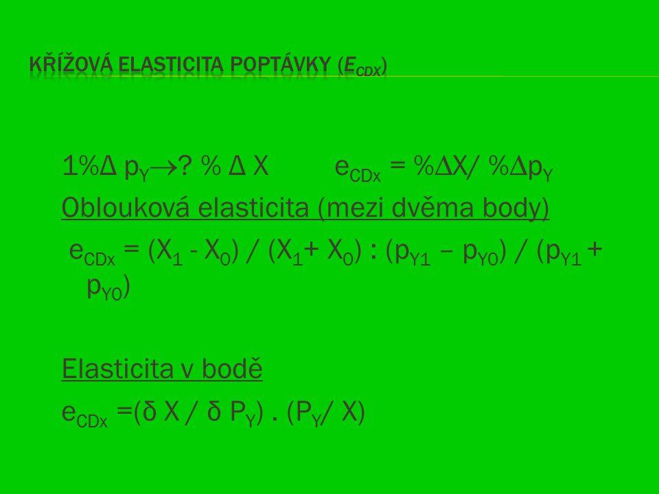 Křížová elasticita poptávky (eCDX)