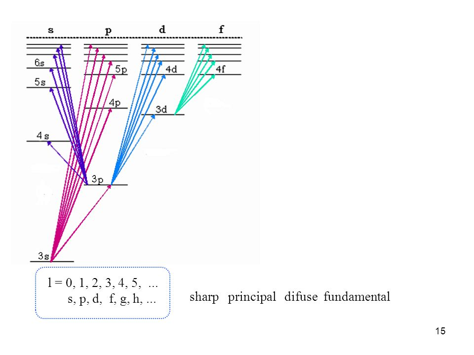 l = 0, 1, 2, 3, 4, 5, ... s, p, d, f, g, h, ... sharp principal difuse fundamental