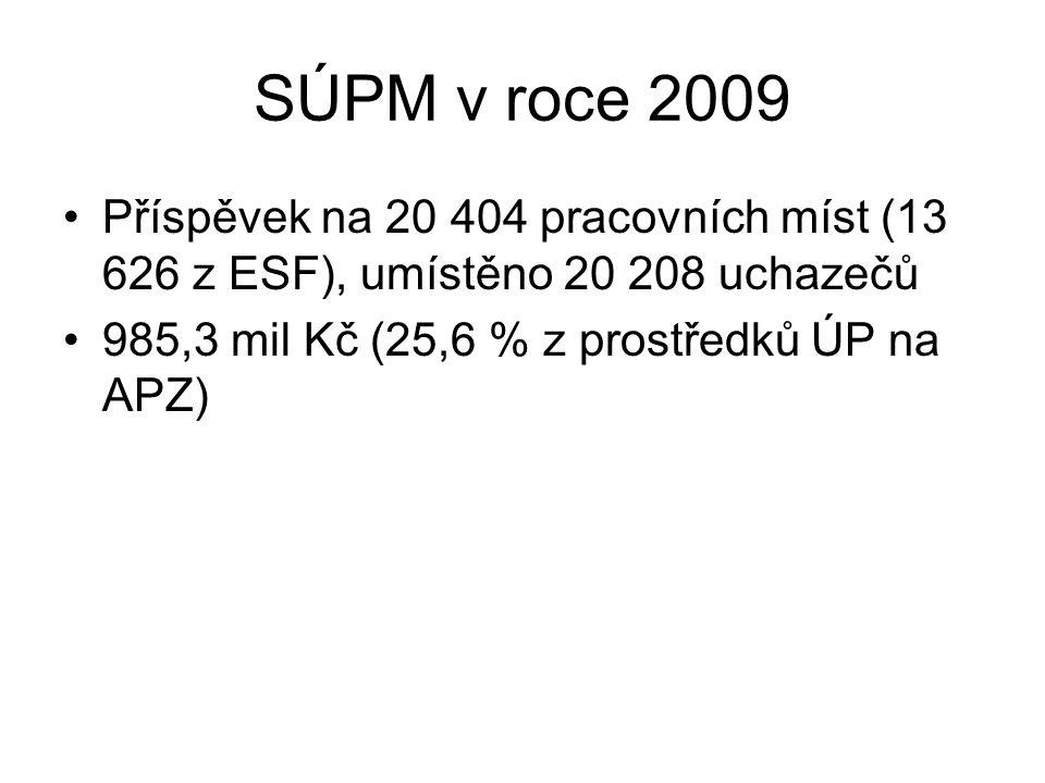 SÚPM v roce 2009 Příspěvek na 20 404 pracovních míst (13 626 z ESF), umístěno 20 208 uchazečů.