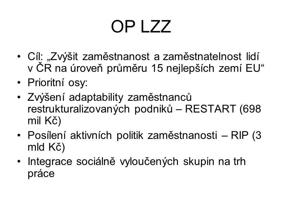 """OP LZZ Cíl: """"Zvýšit zaměstnanost a zaměstnatelnost lidí v ČR na úroveň průměru 15 nejlepších zemí EU"""