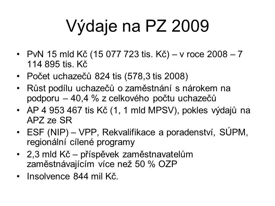 Výdaje na PZ 2009 PvN 15 mld Kč (15 077 723 tis. Kč) – v roce 2008 – 7 114 895 tis. Kč. Počet uchazečů 824 tis (578,3 tis 2008)