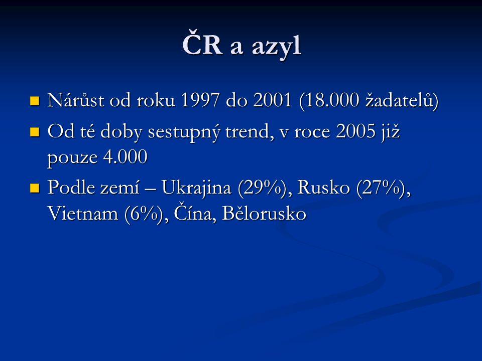 ČR a azyl Nárůst od roku 1997 do 2001 (18.000 žadatelů)