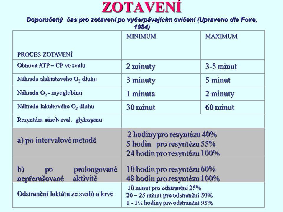 ZOTAVENÍ Doporučený čas pro zotavení po vyčerpávajícím cvičení (Upraveno dle Foxe, 1984)