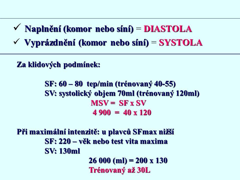 Naplnění (komor nebo síní) = DIASTOLA
