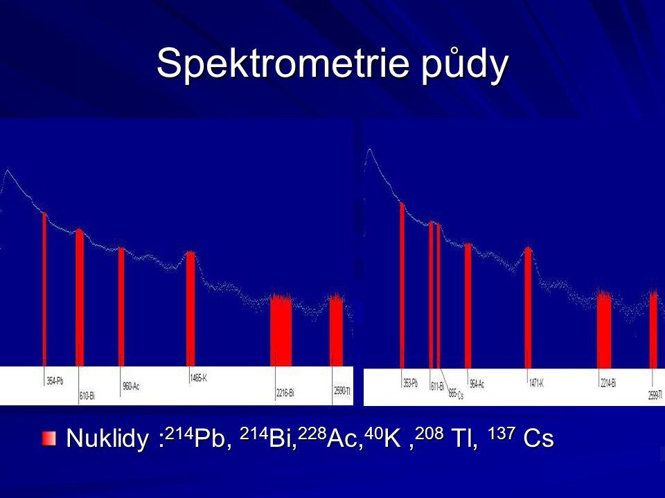 Spektrometrie půdy Nuklidy :214Pb, 214Bi,228Ac,40K ,208 Tl, 137 Cs