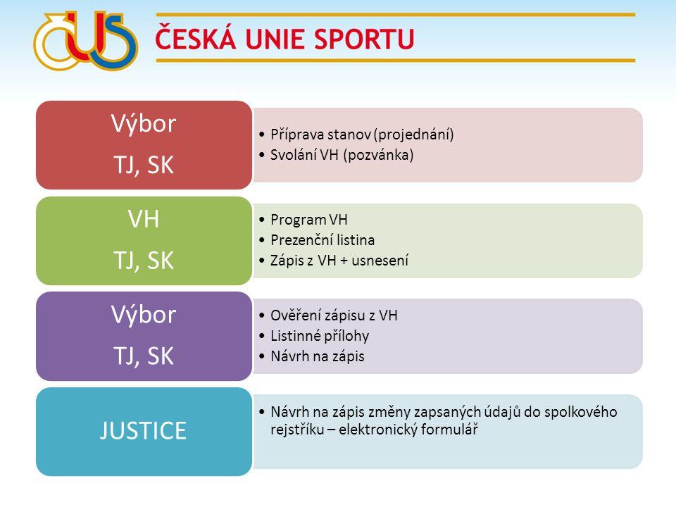 TJ, SK Výbor. Příprava stanov (projednání) Svolání VH (pozvánka) VH. Program VH. Prezenční listina.