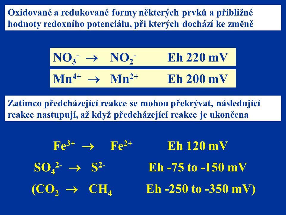 NO3-  NO2- Eh 220 mV Mn4+  Mn2+ Eh 200 mV Fe3+  Fe2+ Eh 120 mV