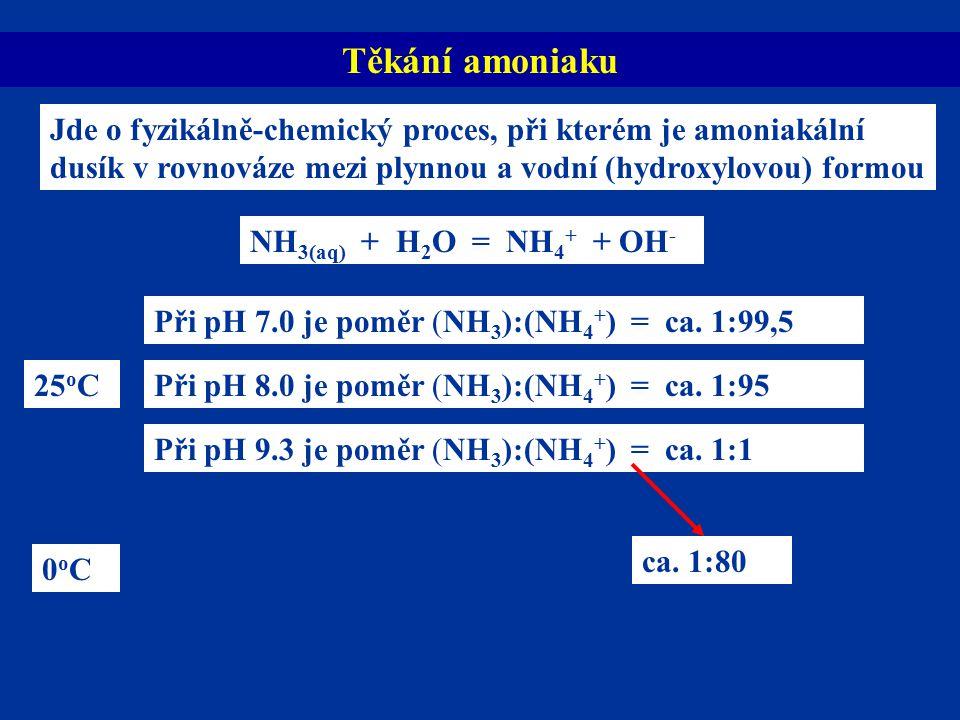Těkání amoniaku NH3(aq) + H2O = NH4+ + OH-