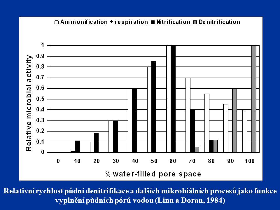 Relativní rychlost půdní denitrifikace a dalších mikrobiálních procesů jako funkce vyplnění půdních pórů vodou (Linn a Doran, 1984)
