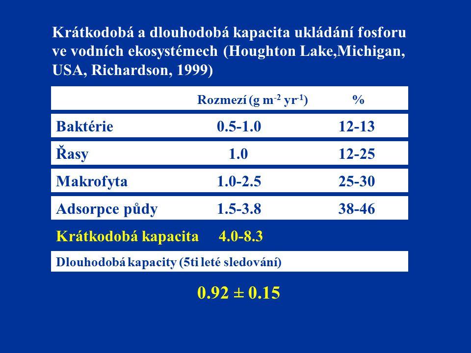 Krátkodobá a dlouhodobá kapacita ukládání fosforu ve vodních ekosystémech (Houghton Lake,Michigan, USA, Richardson, 1999)