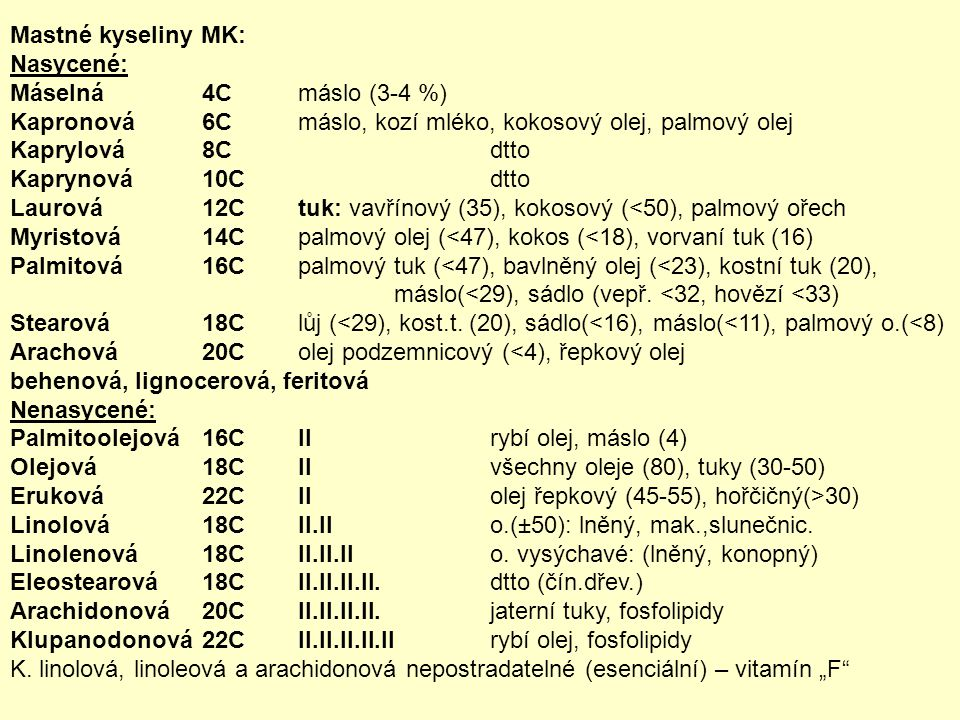 Mastné kyseliny MK: Nasycené: Máselná 4C máslo (3-4 %) Kapronová 6C máslo, kozí mléko, kokosový olej, palmový olej.