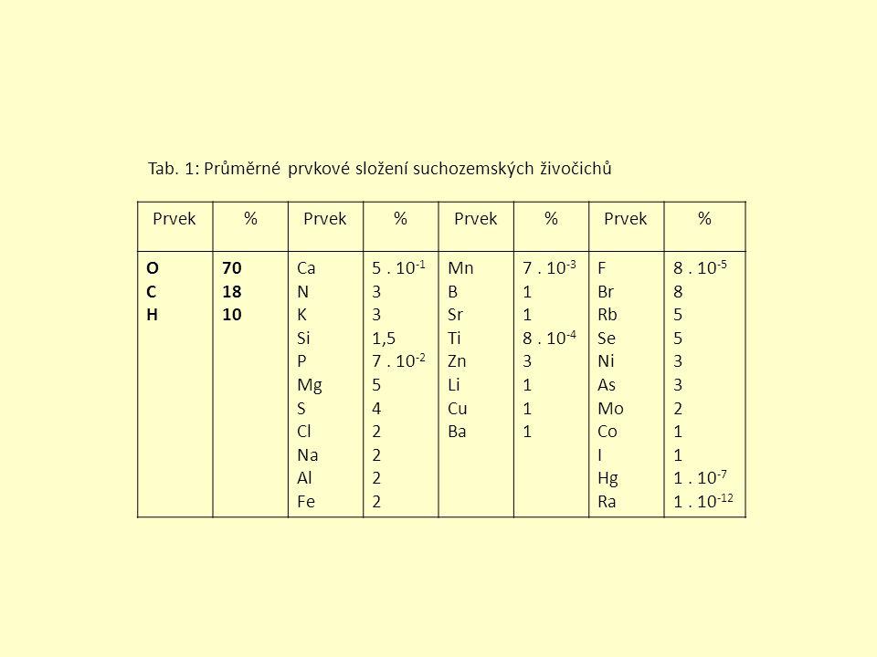 Tab. 1: Průměrné prvkové složení suchozemských živočichů
