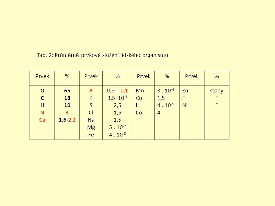 Tab. 2: Průměrné prvkové složení lidského organismu