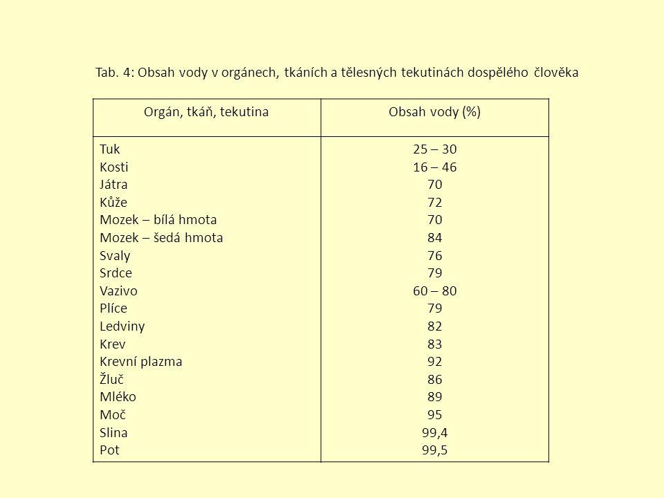 Tab. 4: Obsah vody v orgánech, tkáních a tělesných tekutinách dospělého člověka