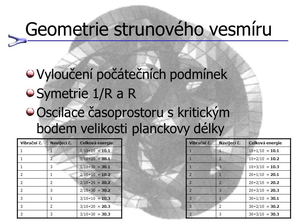 Geometrie strunového vesmíru