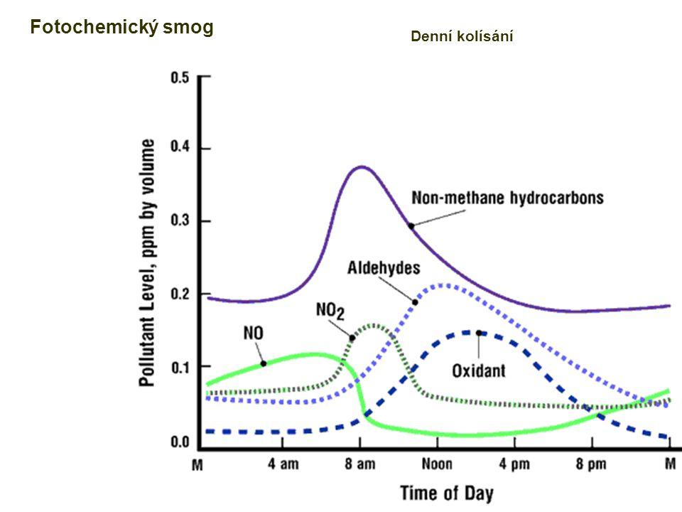 Fotochemický smog Denní kolísání