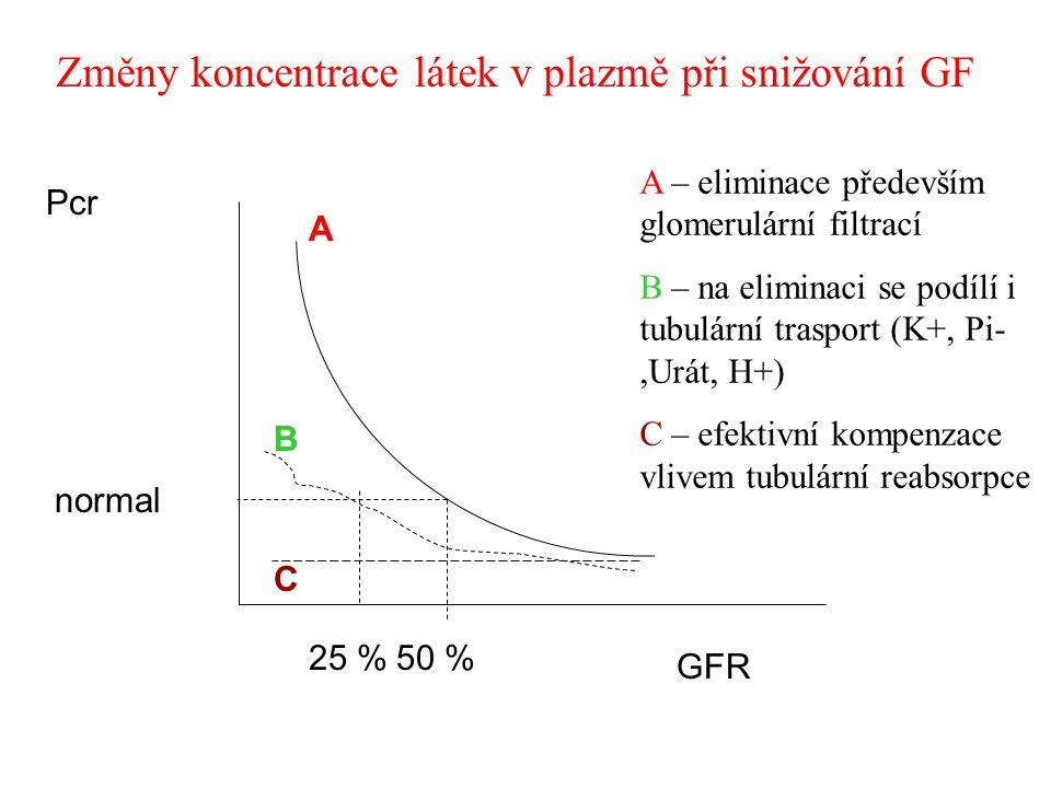 Změny koncentrace látek v plazmě při snižování GF