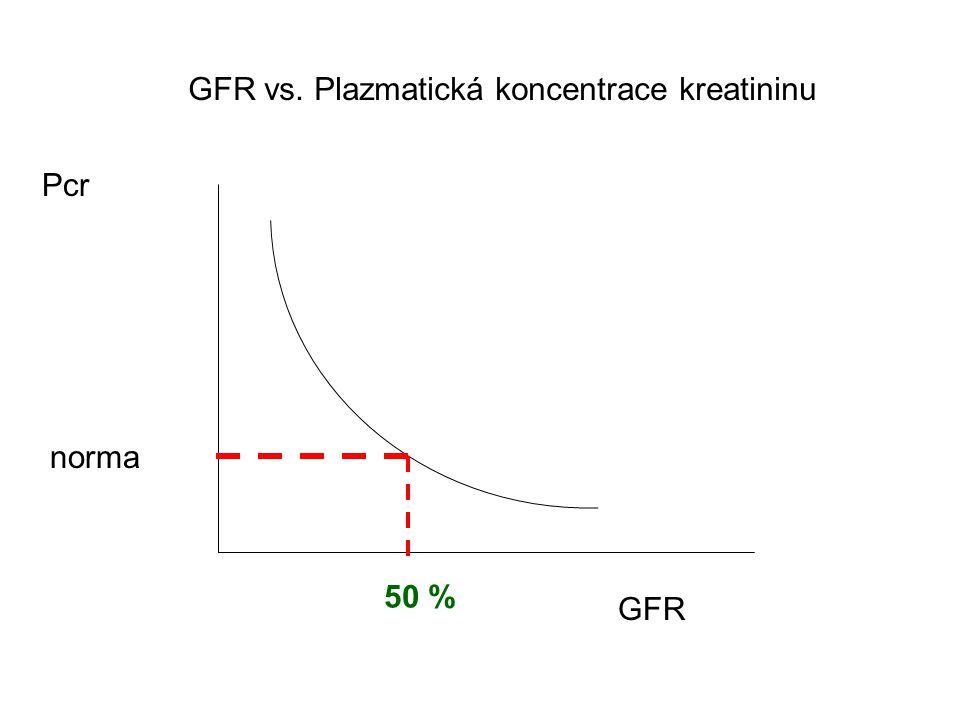 GFR vs. Plazmatická koncentrace kreatininu