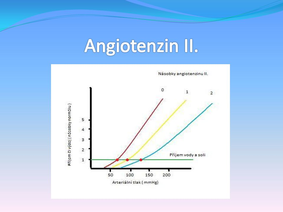 Angiotenzin II.