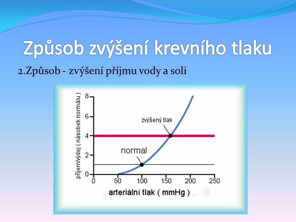 Způsob zvýšení krevního tlaku