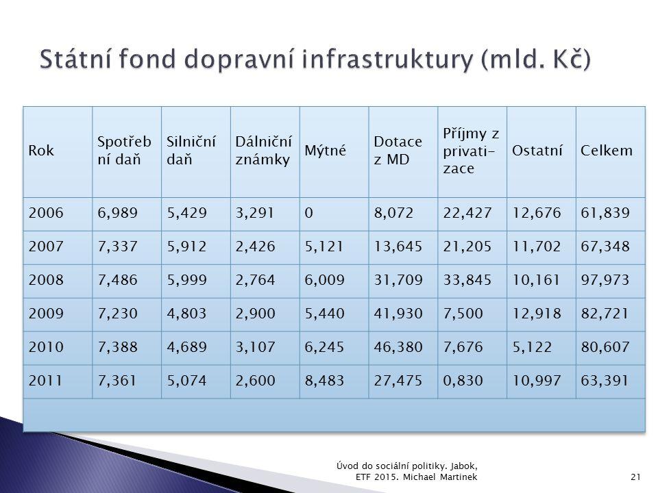 Státní fond dopravní infrastruktury (mld. Kč)