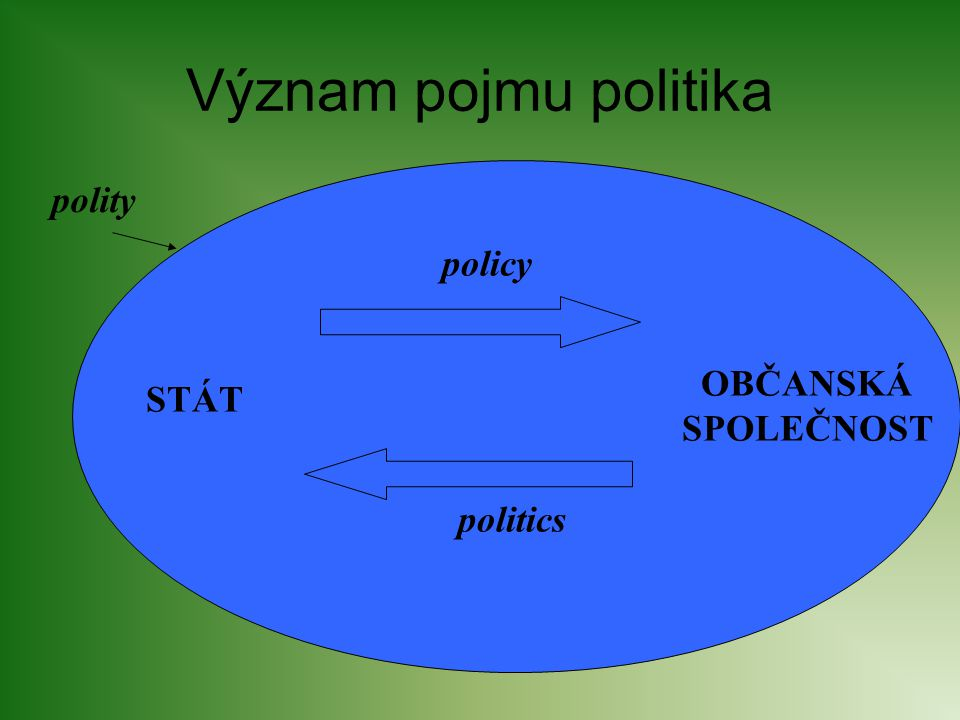 Význam pojmu politika polity policy OBČANSKÁ SPOLEČNOST STÁT politics