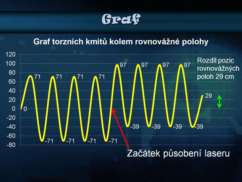 Graf Rozdíl pozic rovnovážných poloh 29 cm