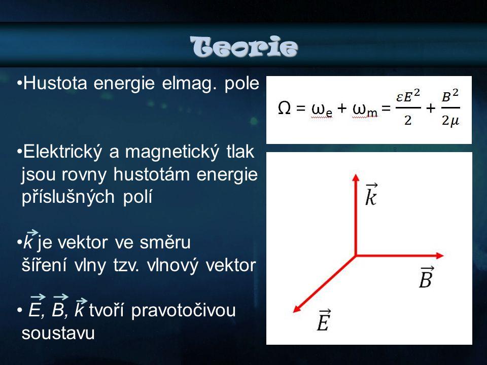 Teorie Hustota energie elmag. pole