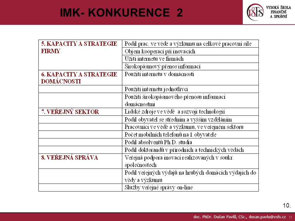 IMK- KONKURENCE 2 doc. PhDr. Dušan Pavlů, CSc., dusan.pavlu@vsfs.cz ::